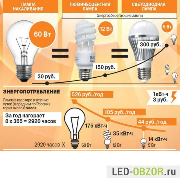 Энергосберегающие лампы включай
