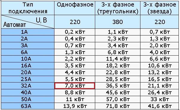 Выбор эл счетчика для 3-х фазной сети