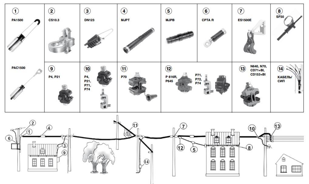 Eigenschaften von isolierten Drähten. Kaltbewitterung an SIP-Leitungen