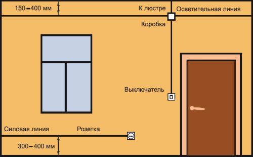 Verdrahtung des Drehstromnetzes im Haus. Schaltpläne in der Wohnung