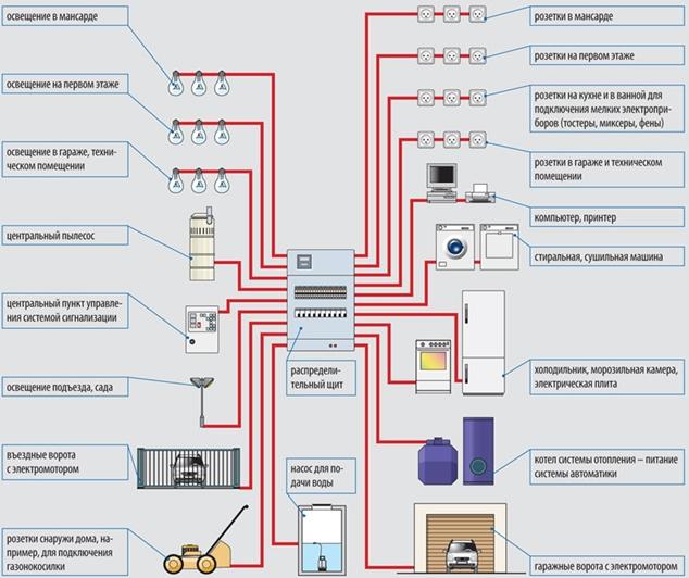 Как сделать разводку электропроводки в деревянном доме 758