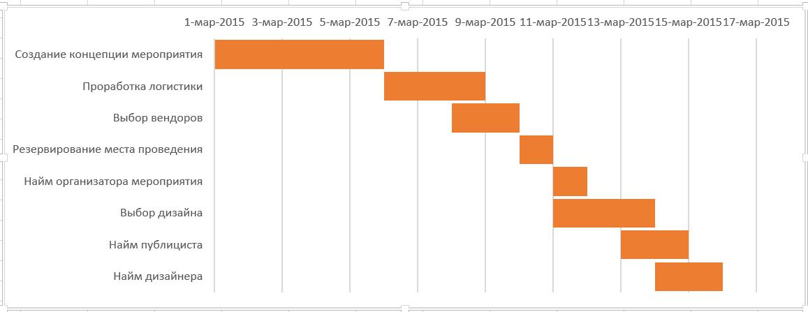Hogyan Keszitsunk Egy Gantt Diagramot Az Excel Ben Szamos Projekt Egy Ertheto Strukturaban Tavolitsa El Az Ures Helyet A Csikok Kozott