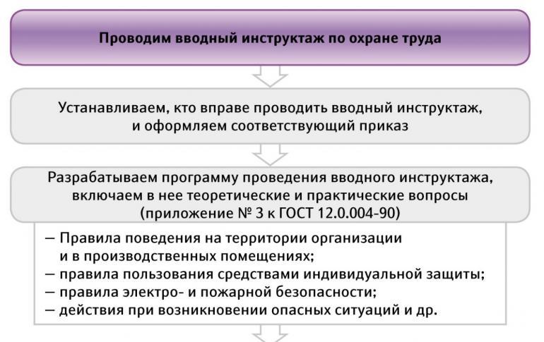 Разновидности инструктажей по электробезопасности программа проведения инструктажа и присвоения 1 группы электробезопасности
